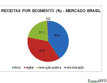 Receitas por Segmento (%) - Mercado Brasil